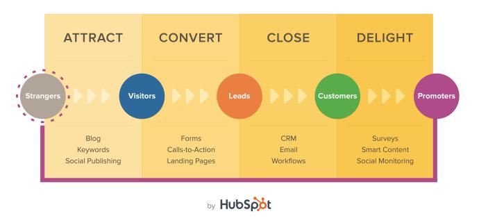 HubSpot Inbound Methodology